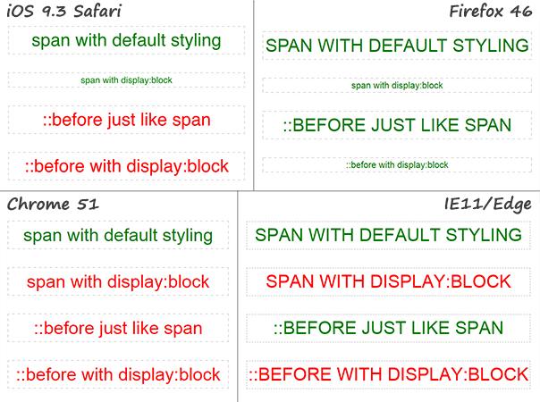 Пересечение псевдоэлементов ::before и ::first-line в браузерах