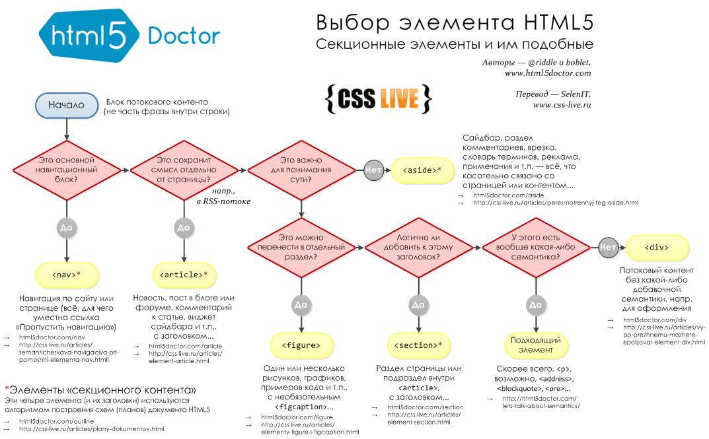 html5-flowchart-ru.png