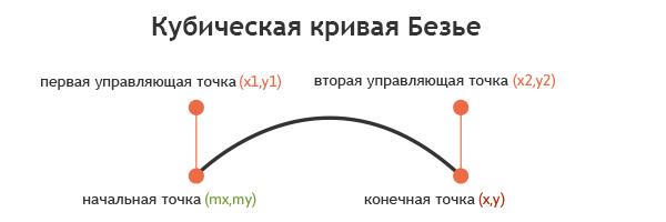 кубическая-кривая-безье