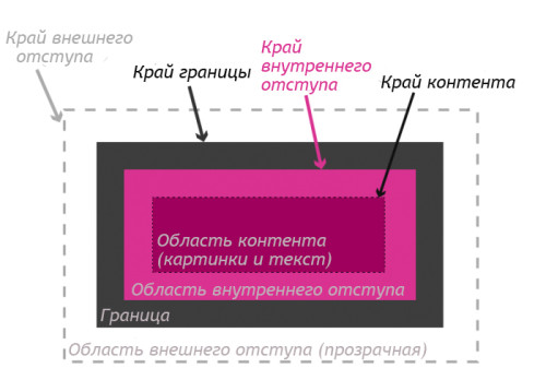 box-areas-700x562-3