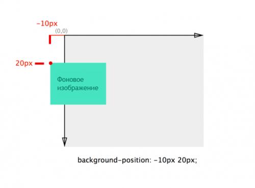 negative-absolute-offset-illustration-700x516-1