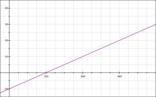 px-fontsize-increase