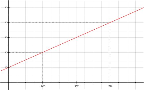 px-fontsize-linear