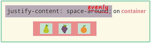 ошибочный пример space-around, на самом деле так себя ведет space-evenly