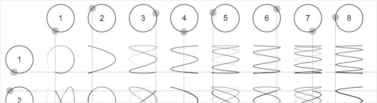 Таблица фигур Лиссажу