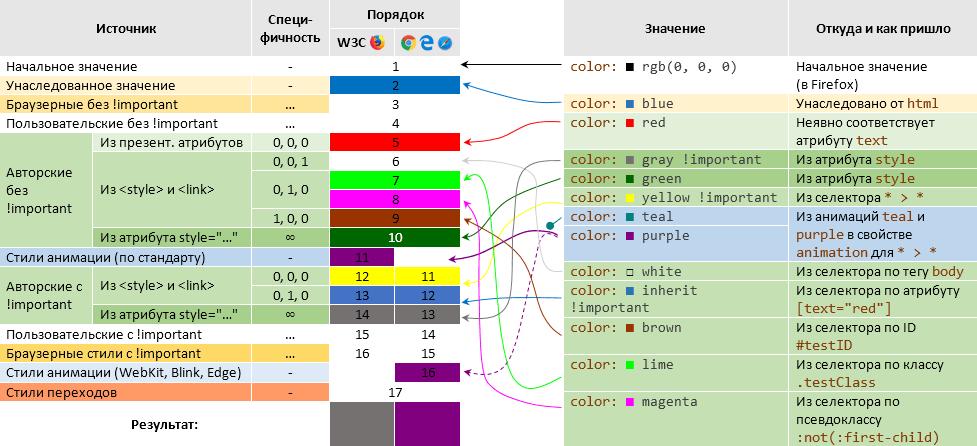 Очередность применения значений к свойству для элемента нагляно (пояснение в тексте)