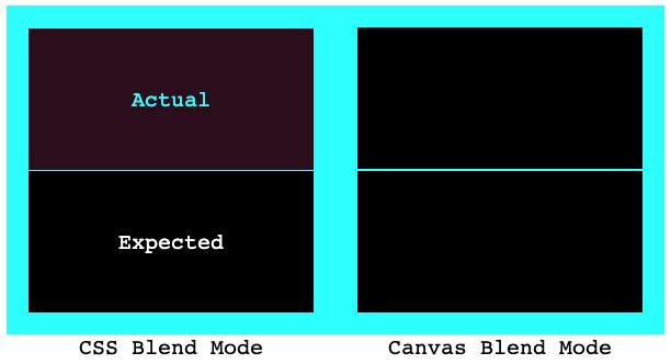 Наложение цветов в CSS и в Canvas