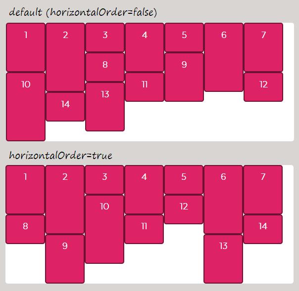 Два варианта порядка блоков в Masonry: по умолчанию они попадают в наименее заполненную колонку, а с параметром horizontalOrder заполняют колонки по порядку