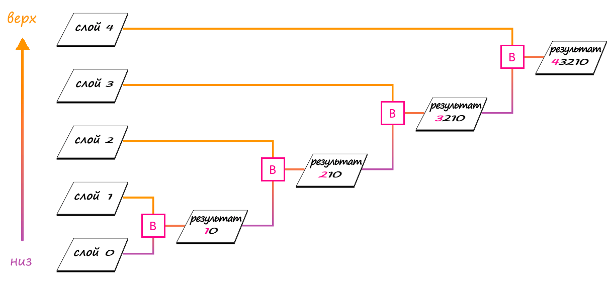 Иллюстрация процесса, описанного выше.