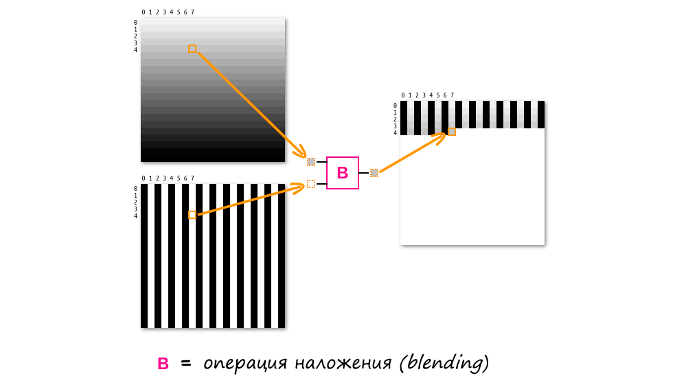 Иллюстрация с двумя соответствующими пикселями в двух накладывающихся слоях, в результате чего получается соответствующий пиксель в итоговом слое.