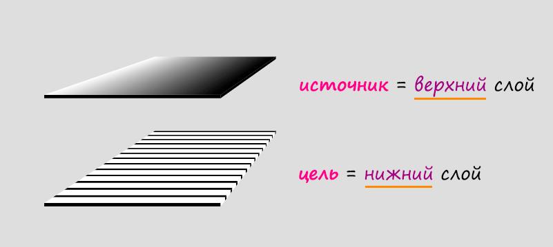 Иллюстрация с двумя слоями. Верхний слой — источник, а нижний слой — цель.